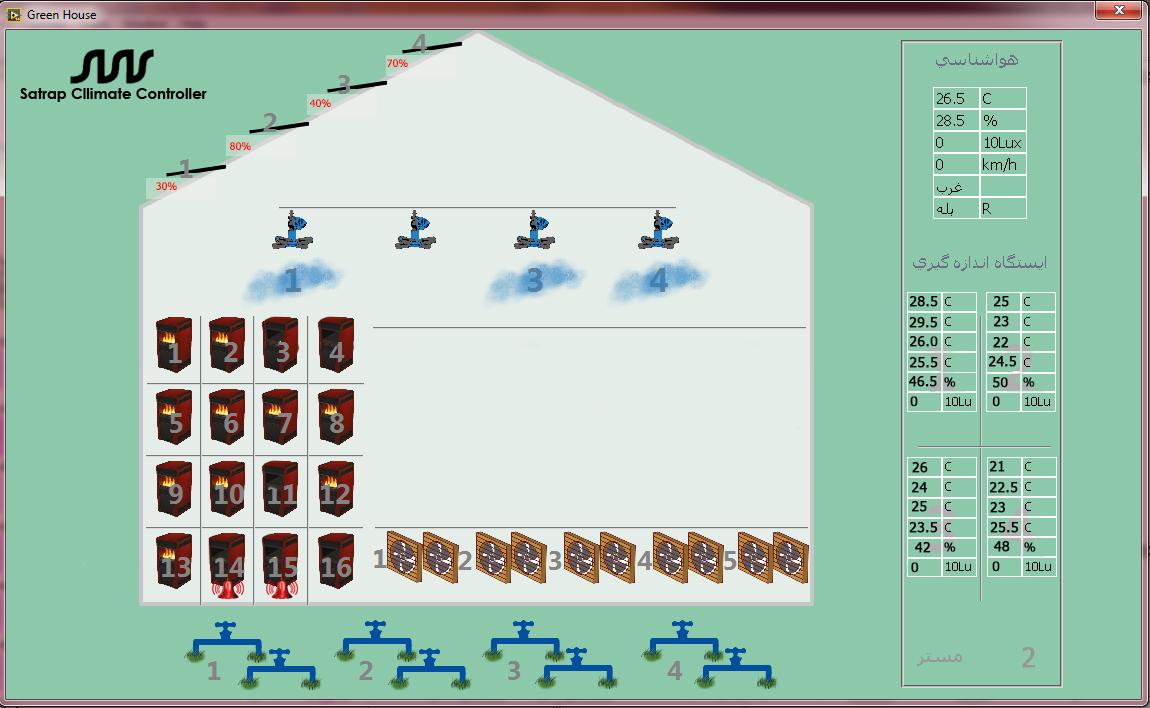 تجهیزات گلخانه در نمای بصری سیستم کنترل هوشمند گلخانه ساتراپ