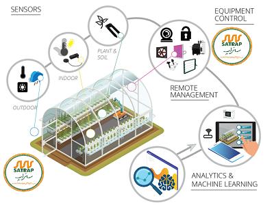 سیستم های کنترل هوشمند اقلیم گلخانه